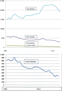 Skadade & Döda i Trafiken 1985-2012