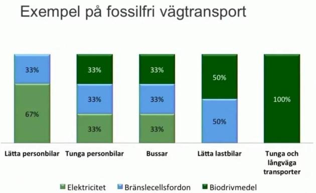 Fossilfrivägtransport.jpg